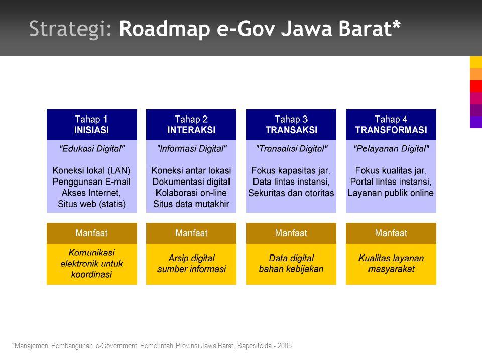 Strategi: Roadmap e-Gov Jawa Barat* *Manajemen Pembangunan e-Government Pemerintah Provinsi Jawa Barat, Bapesitelda - 2005