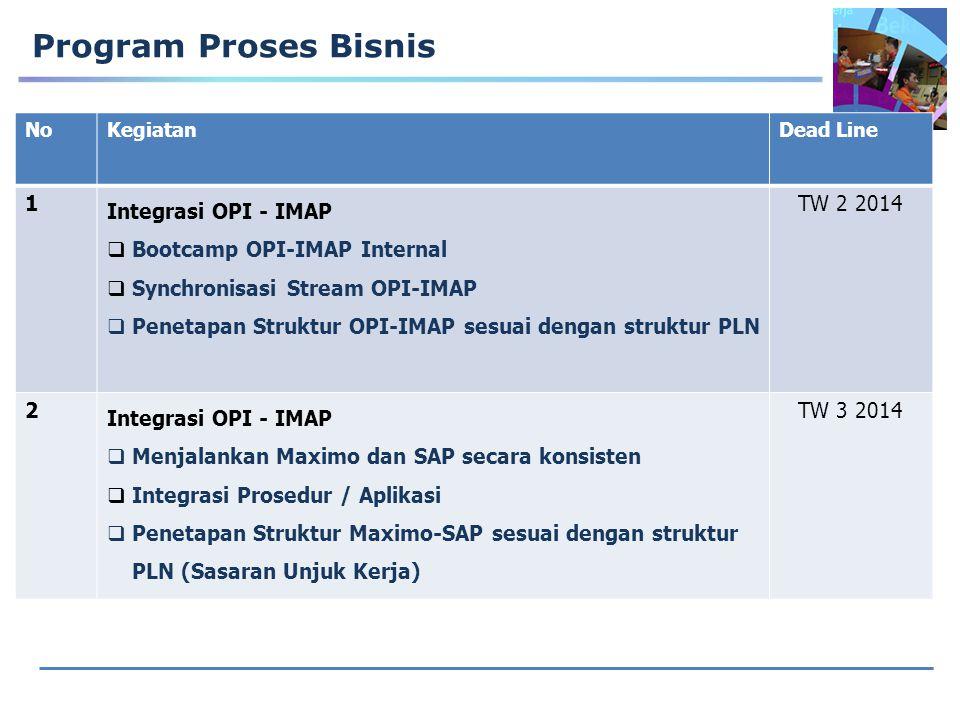 Program Proses Bisnis NoKegiatanDead Line 1 Integrasi OPI - IMAP  Bootcamp OPI-IMAP Internal  Synchronisasi Stream OPI-IMAP  Penetapan Struktur OPI