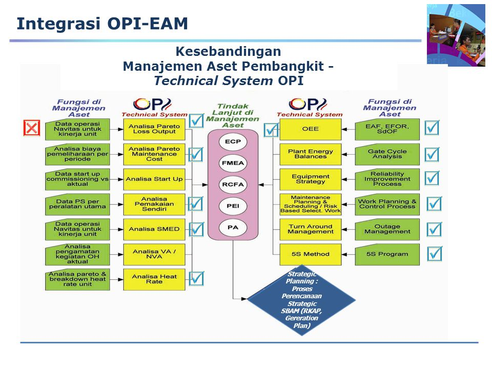 Integrasi OPI-EAM Kesebandingan Manajemen Aset Pembangkit - Technical System OPI Strategic Planning : Proses Perencanaan Strategic SBAM (RKAP, Gererat