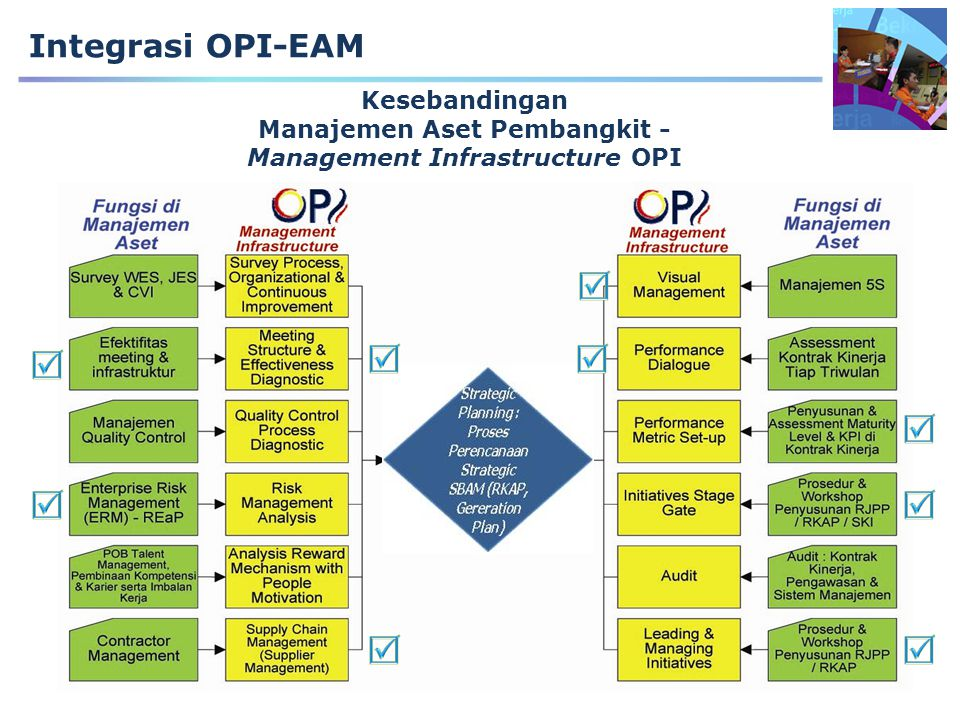 Kesebandingan Manajemen Aset Pembangkit - Management Infrastructure OPI Strategic Planning : Proses Perencanaan Strategic SBAM (RKAP, Gereration Plan)