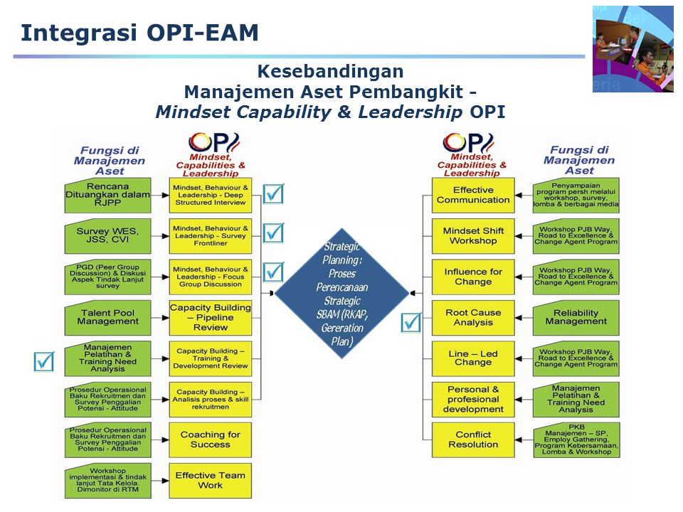 Kesebandingan Manajemen Aset Pembangkit - Mindset Capability & Leadership OPI Integrasi OPI-EAM