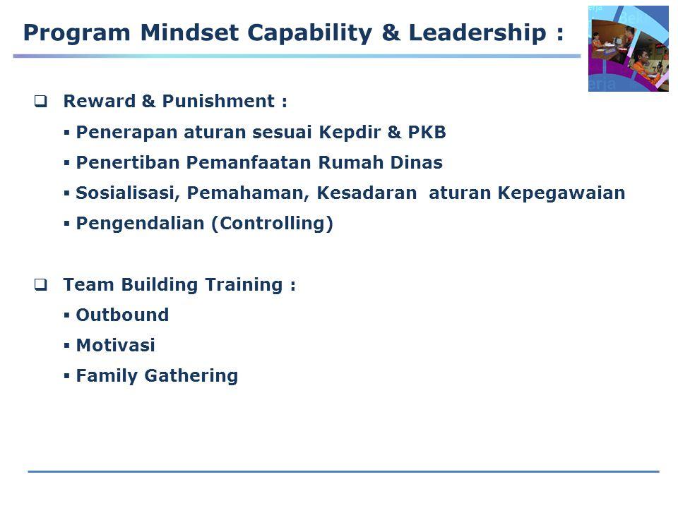 Program Mindset Capability & Leadership :  Reward & Punishment :  Penerapan aturan sesuai Kepdir & PKB  Penertiban Pemanfaatan Rumah Dinas  Sosial