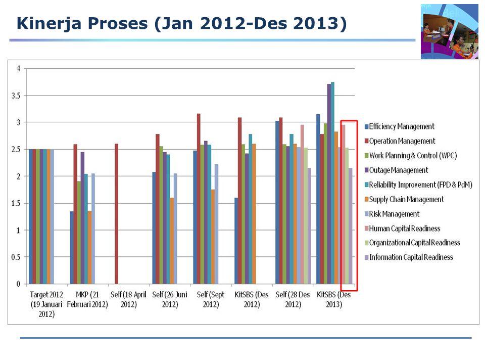 Kinerja Proses (Jan 2012-Des 2013)