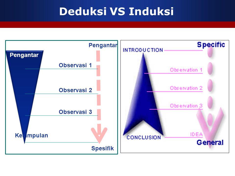 Deduksi VS Induksi Pengantar Kesimpulan Pengantar Spesifik Observasi 1 Observasi 2 Observasi 3