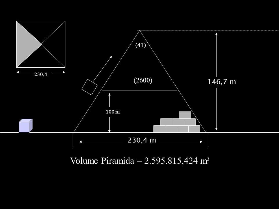 Tiap piramida Mesir, terdiri atas balok batu sebanyak 2.600.000 potong yang masing-masing dipotong dengan ketelitian 1/1000 inci Jika dalam satu hari 10 balok ditumpuk, satu di atas yang lain, maka untuk menyelesaikan satu piramida dibutuhkan waktu 260.000 hari, yaitu 712 tahun.