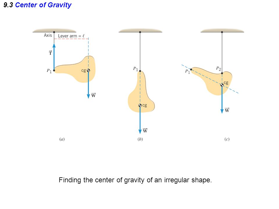 Finding the center of gravity of an irregular shape.