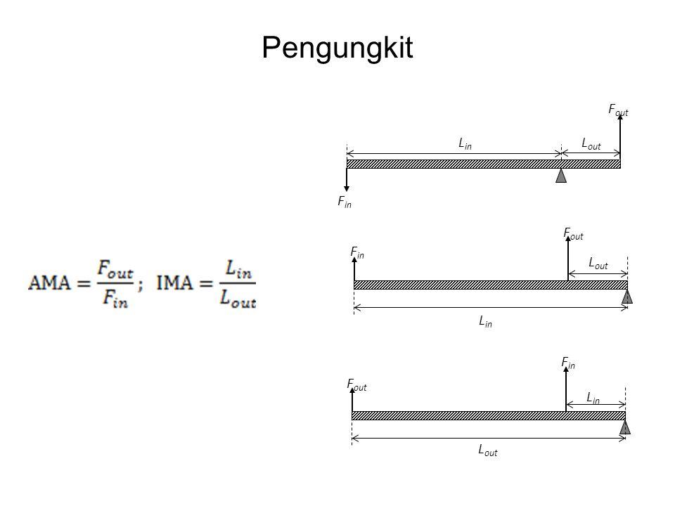 Pengungkit L in L out F in F out L in L out F in F out L in L out F in F out