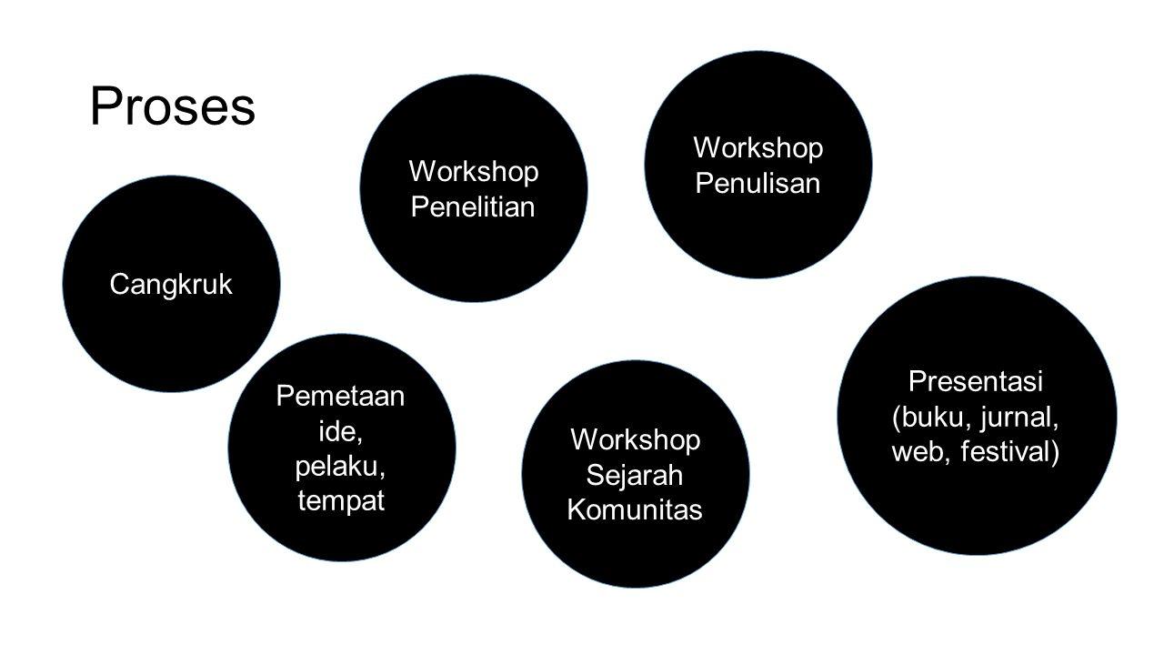 Proses Cangkruk Workshop Sejarah Komunitas Workshop Penelitian Pemetaan ide, pelaku, tempat Workshop Penulisan Presentasi (buku, jurnal, web, festival)