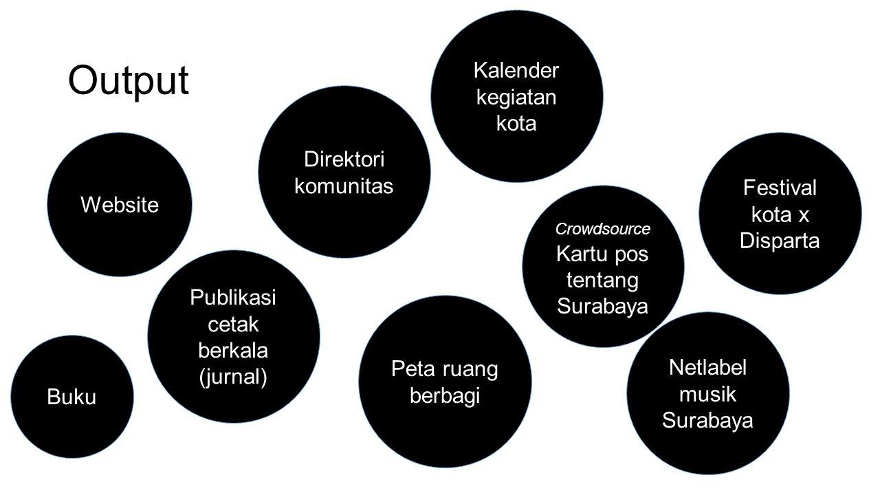 Output Website Peta ruang berbagi Publikasi cetak berkala (jurnal) Buku Direktori komunitas Kalender kegiatan kota Netlabel musik Surabaya Festival kota x Disparta Crowdsource Kartu pos tentang Surabaya