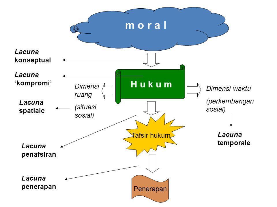 m o r a l H u k u m Tafsir hukum Penerapan Lacuna konseptual Lacuna 'kompromi' Dimensi ruang (situasi sosial) Lacuna spatiale Dimensi waktu (perkembangan sosial) Lacuna temporale Lacuna penafsiran Lacuna penerapan