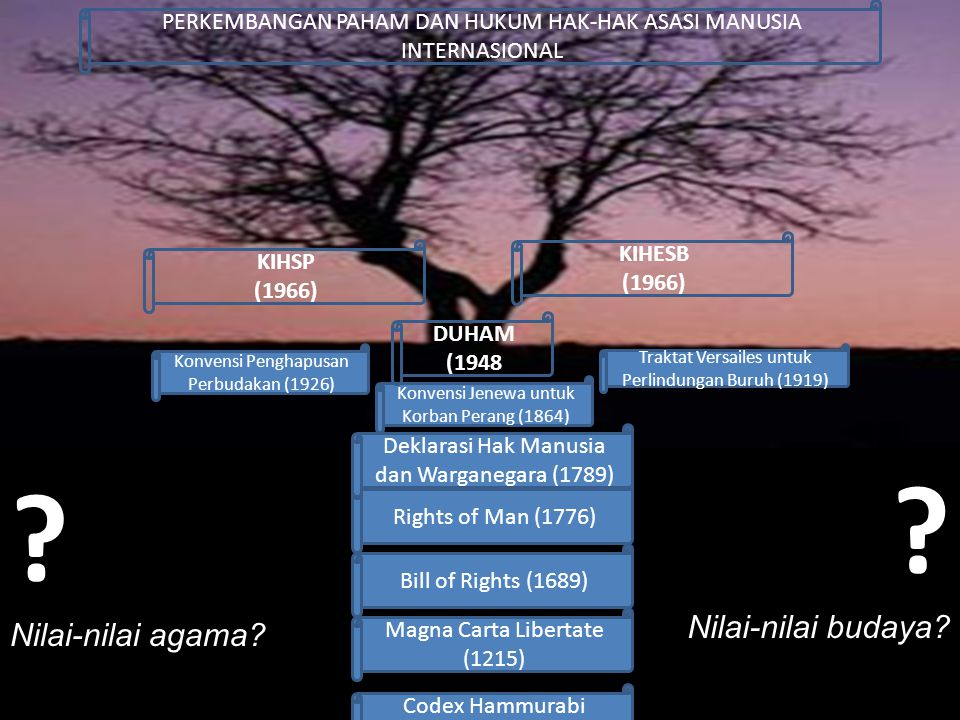 Magna Carta Libertate (1215) Codex Hammurabi (1800 SM) Bill of Rights (1689) Rights of Man (1776) Deklarasi Hak Manusia dan Warganegara (1789) Konvens