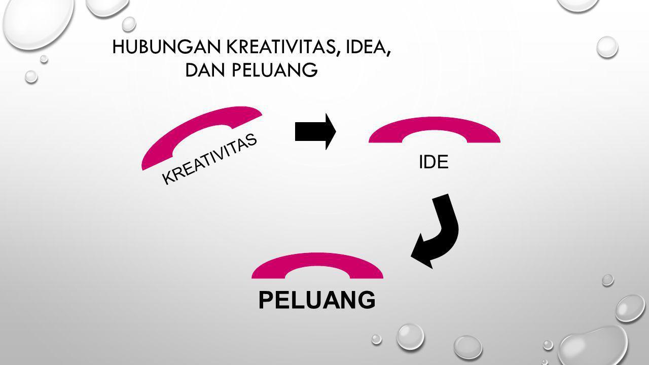 HUBUNGAN KREATIVITAS, IDEA, DAN PELUANG KREATIVITAS IDE PELUANG
