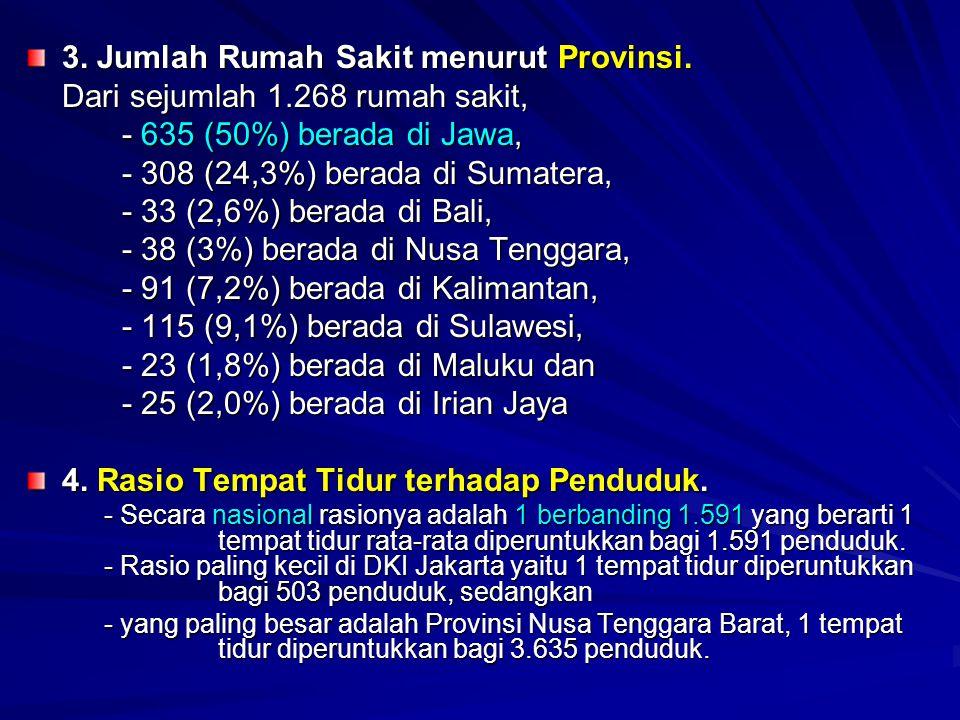 3. Jumlah Rumah Sakit menurut Provinsi. Dari sejumlah 1.268 rumah sakit, - 635 (50%) berada di Jawa, - 308 (24,3%) berada di Sumatera, - 33 (2,6%) ber