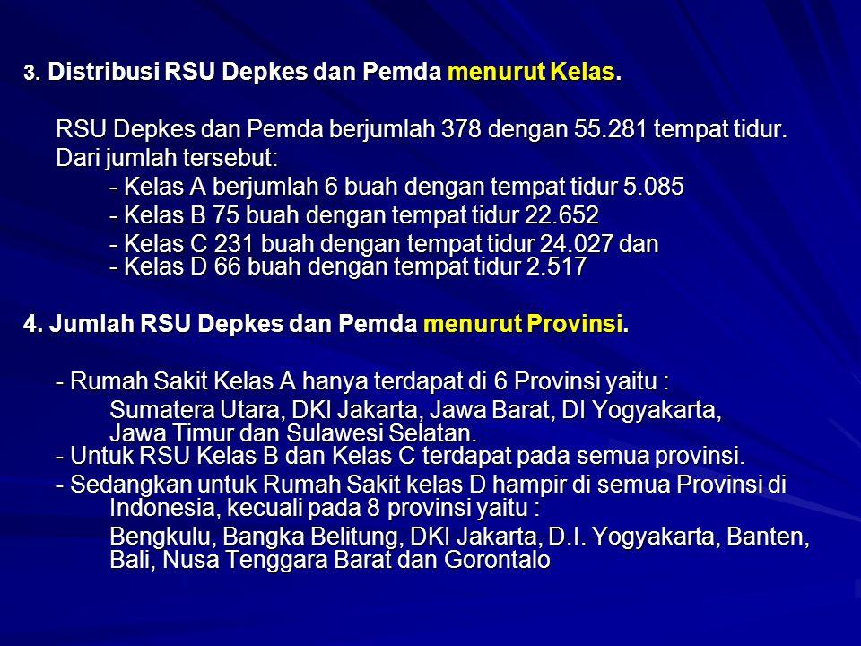 3.Distribusi RSU Depkes dan Pemda menurut Kelas.