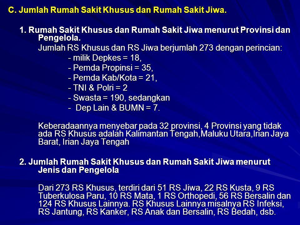 C. Jumlah Rumah Sakit Khusus dan Rumah Sakit Jiwa. 1. Rumah Sakit Khusus dan Rumah Sakit Jiwa menurut Provinsi dan Pengelola. Jumlah RS Khusus dan RS