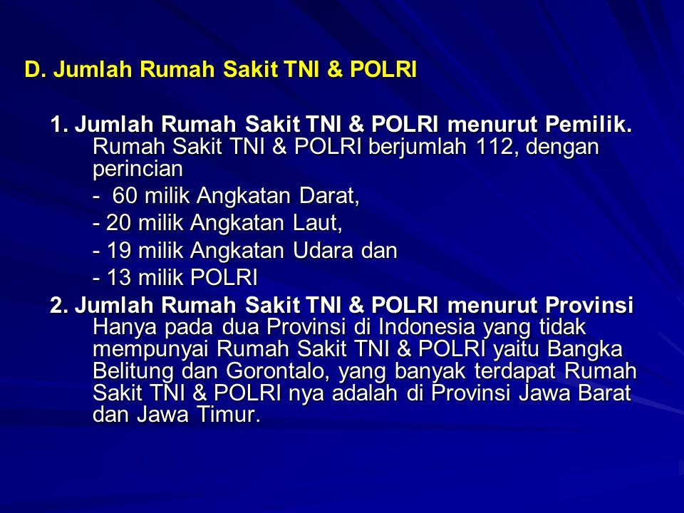 D. Jumlah Rumah Sakit TNI & POLRI 1. Jumlah Rumah Sakit TNI & POLRI menurut Pemilik. Rumah Sakit TNI & POLRI berjumlah 112, dengan perincian - 60 mili
