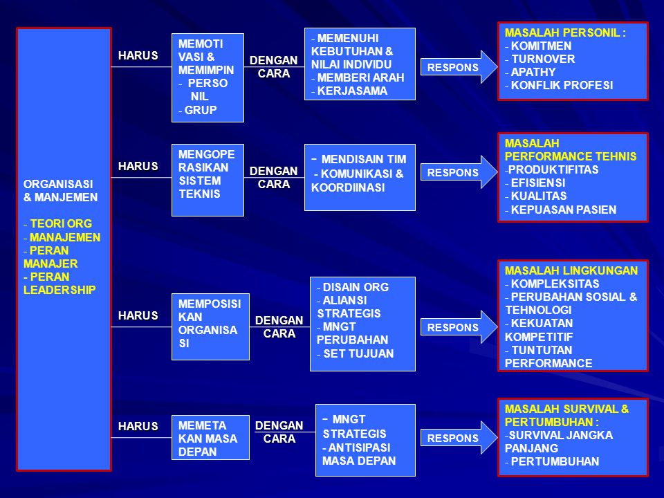 ORGANISASI & MANJEMEN - TEORI ORG - MANAJEMEN - PERAN MANAJER - PERAN LEADERSHIP MENGOPE RASIKAN SISTEM TEKNIS MEMPOSISI KAN ORGANISA SI MEMETA KAN MASA DEPAN MEMOTI VASI & MEMIMPIN - PERSO NIL - GRUP - MNGT STRATEGIS - ANTISIPASI MASA DEPAN - DISAIN ORG - ALIANSI STRATEGIS - MNGT PERUBAHAN - SET TUJUAN - MENDISAIN TIM - KOMUNIKASI & KOORDIINASI - MEMENUHI KEBUTUHAN & NILAI INDIVIDU - MEMBERI ARAH - KERJASAMA MASALAH SURVIVAL & PERTUMBUHAN : -SURVIVAL JANGKA PANJANG - PERTUMBUHAN MASALAH LINGKUNGAN - KOMPLEKSITAS - PERUBAHAN SOSIAL & TEHNOLOGI - KEKUATAN KOMPETITIF - TUNTUTAN PERFORMANCE MASALAH PERFORMANCE TEHNIS -PRODUKTIFITAS - EFISIENSI - KUALITAS - KEPUASAN PASIEN MASALAH PERSONIL : - KOMITMEN - TURNOVER - APATHY - KONFLIK PROFESI HARUS HARUS HARUS HARUS DENGANCARA DENGANCARA DENGANCARA DENGANCARA RESPONS