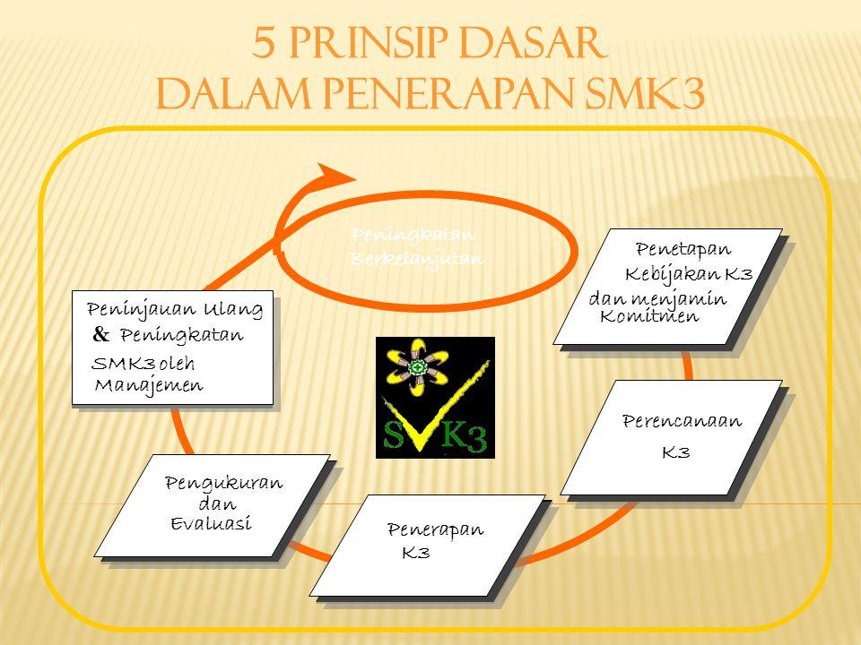 Komitmen dan menjamin dan menjamin Penetapan Penetapan Kebijakan K3 Perencanaan K3 Penerapan K3 Pengukuran dan dan Evaluasi Peningkatan Berkelanjutan