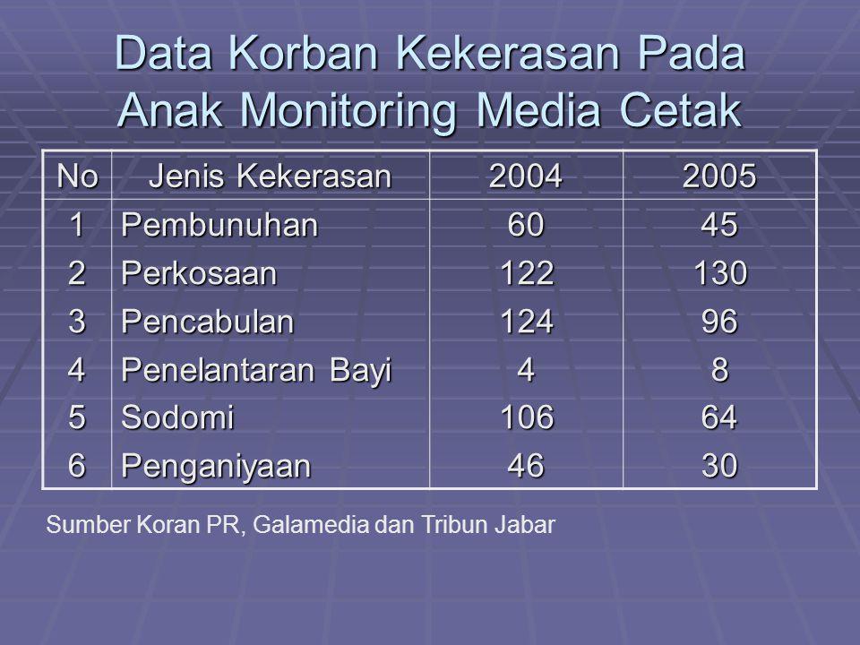 Data Korban Kekerasan Pada Anak Monitoring Media Cetak No Jenis Kekerasan 20042005 123456PembunuhanPerkosaanPencabulan Penelantaran Bayi SodomiPenganiyaan60122124410646451309686430 Sumber Koran PR, Galamedia dan Tribun Jabar