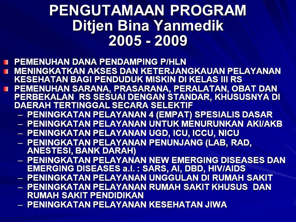 PENGUTAMAAN PROGRAM Ditjen Bina Yanmedik 2005 - 2009 PEMENUHAN DANA PENDAMPING P/HLN MENINGKATKAN AKSES DAN KETERJANGKAUAN PELAYANAN KESEHATAN BAGI PE