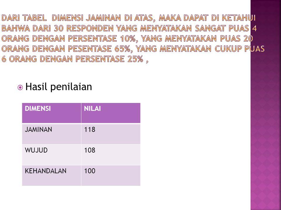  Hasil penilaian DIMENSINILAI JAMINAN118 WUJUD108 KEHANDALAN100