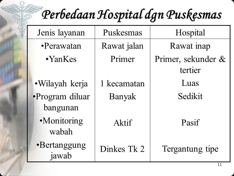 11 Perbedaan Hospital dgn Puskesmas Jenis layananPuskesmasHospital •Perawatan •YanKes •Wilayah kerja •Program diluar bangunan •Monitoring wabah •Berta