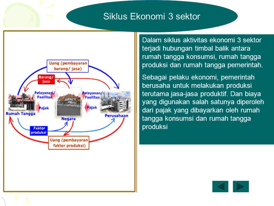 Siklus Ekonomi 3 sektor Dalam siklus aktivitas ekonomi 3 sektor terjadi hubungan timbal balik antara rumah tangga konsumsi, rumah tangga produksi dan rumah tangga pemerintah.