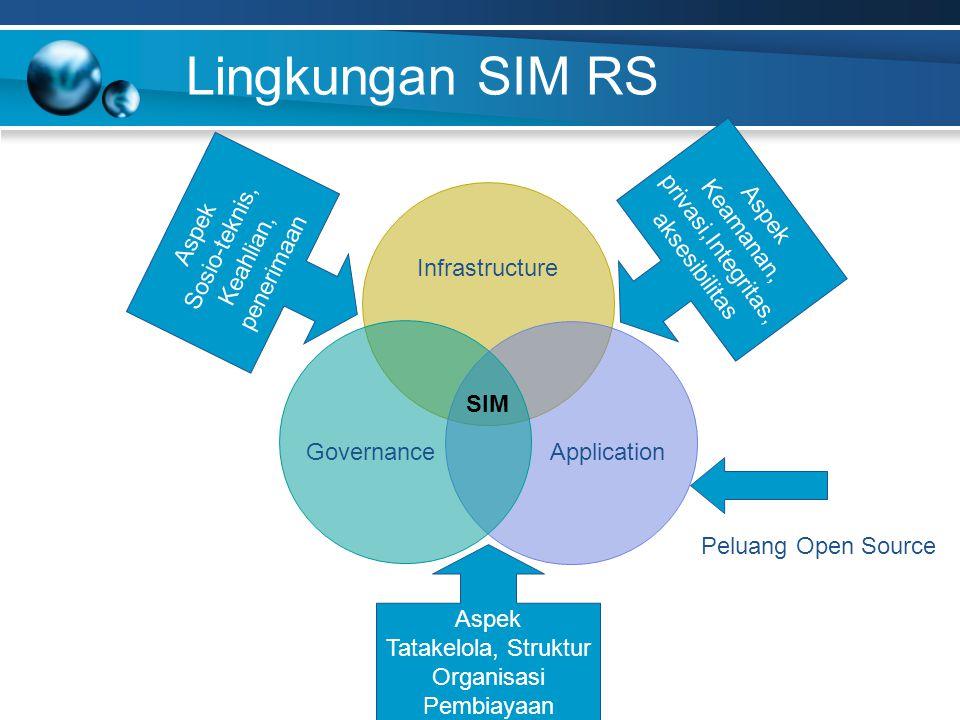 Lingkungan SIM RS Peluang Open Source Application Governance SIM Aspek Sosio-teknis, Keahlian, penerimaan Aspek Keamanan, privasi,Integritas, aksesibilitas Aspek Tatakelola, Struktur Organisasi Pembiayaan Infrastructure