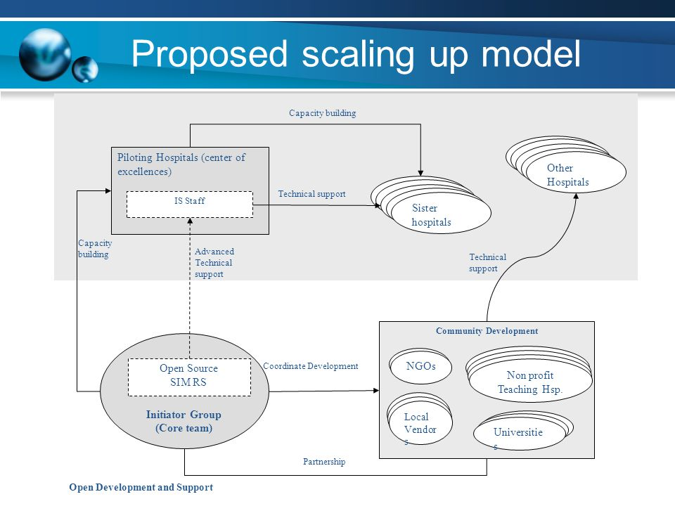 Proposed scaling up model Open Development and Support Other Hospitals Piloting Hospitals (center of excellences) Sister hospitals IS Staff Technical support Capacity building Initiator Group (Core team) Open Source SIM RS Advanced Technical support Capacity building Community Development NGOs Local Vendors Universities Puskesmas/DHO Technical Staff Non profit Teaching Hsp.