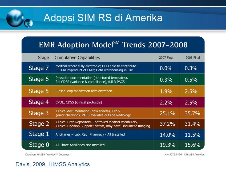 Adopsi SIM RS di Amerika Davis, 2009. HIMSS Analytics