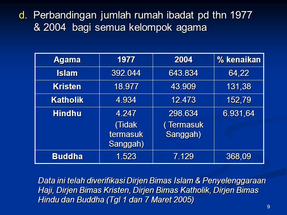 9 d. Perbandingan jumlah rumah ibadat pd thn 1977 & 2004 bagi semua kelompok agama Data ini telah diverifikasi Dirjen Bimas Islam & Penyelenggaraan Ha