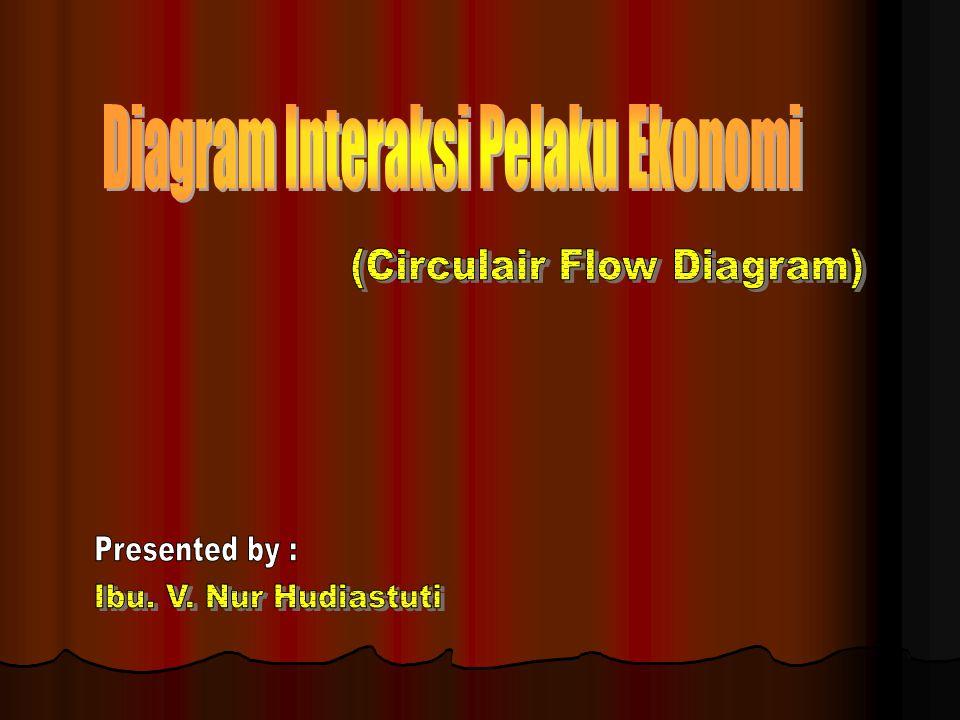 Bagan Interaksi Pelaku Ekonomi dibagi menjadi 2, yaitu : Perekonomian Tertutup (sederhana) Perekonomian Terbuka