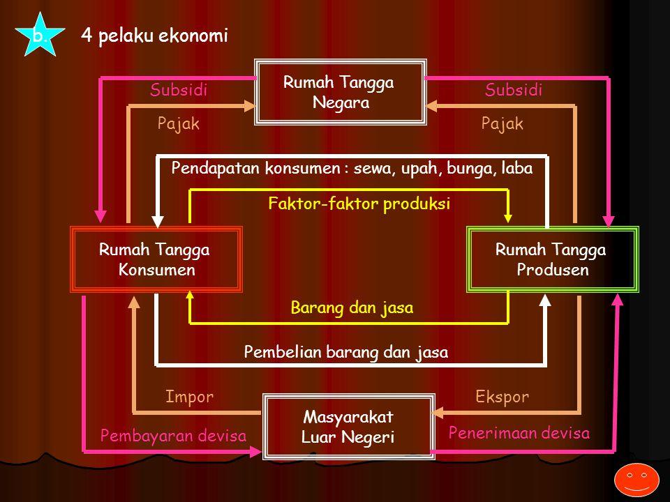 b. 4 pelaku ekonomi Rumah Tangga Konsumen Rumah Tangga Produsen Pendapatan konsumen : sewa, upah, bunga, laba Faktor-faktor produksi Pembelian barang