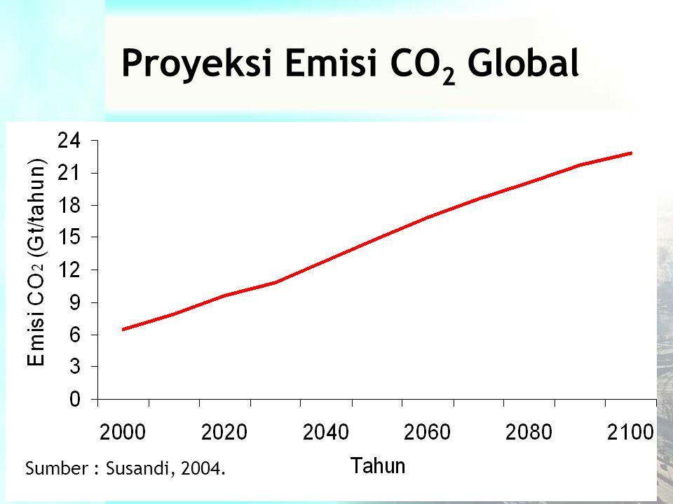 Sumber : Susandi, 2004. Proyeksi Emisi CO 2 Global