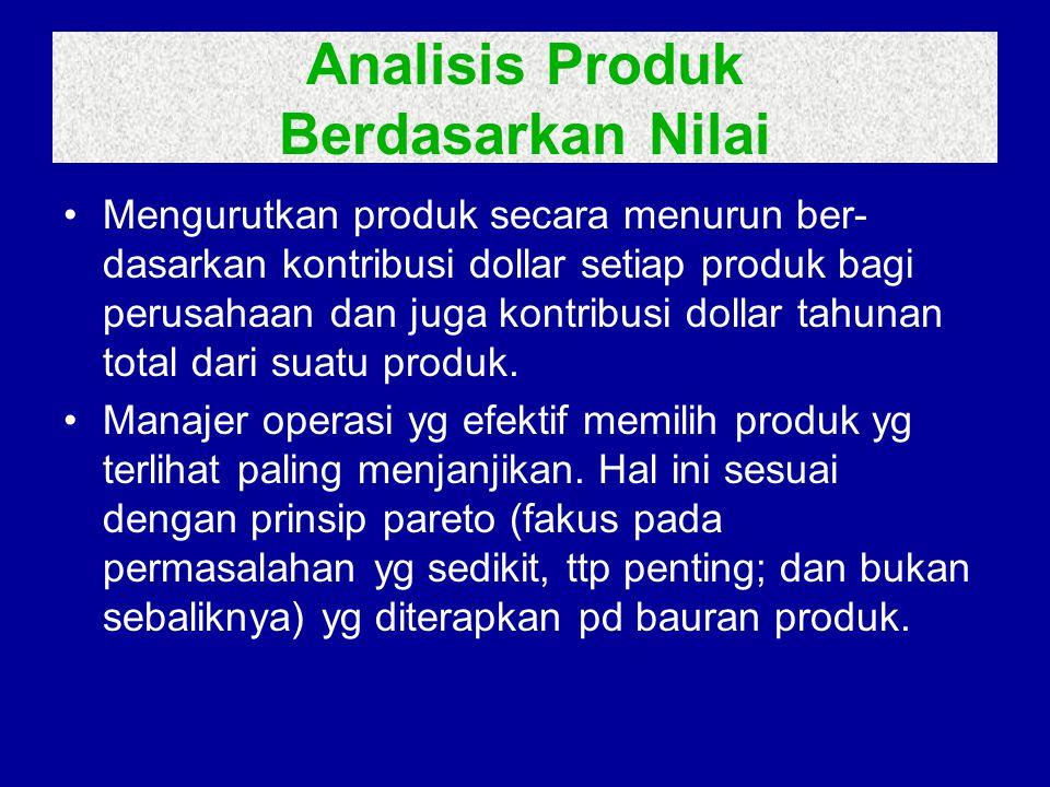 Analisis Produk Berdasarkan Nilai •Mengurutkan produk secara menurun ber- dasarkan kontribusi dollar setiap produk bagi perusahaan dan juga kontribusi dollar tahunan total dari suatu produk.