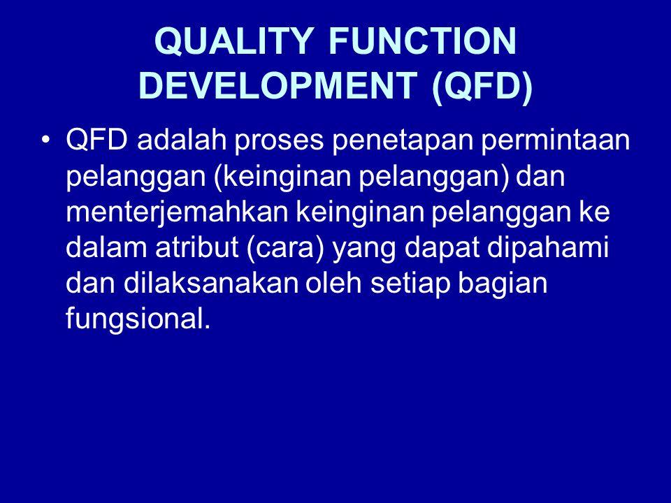 QUALITY FUNCTION DEVELOPMENT (QFD) •QFD adalah proses penetapan permintaan pelanggan (keinginan pelanggan) dan menterjemahkan keinginan pelanggan ke dalam atribut (cara) yang dapat dipahami dan dilaksanakan oleh setiap bagian fungsional.