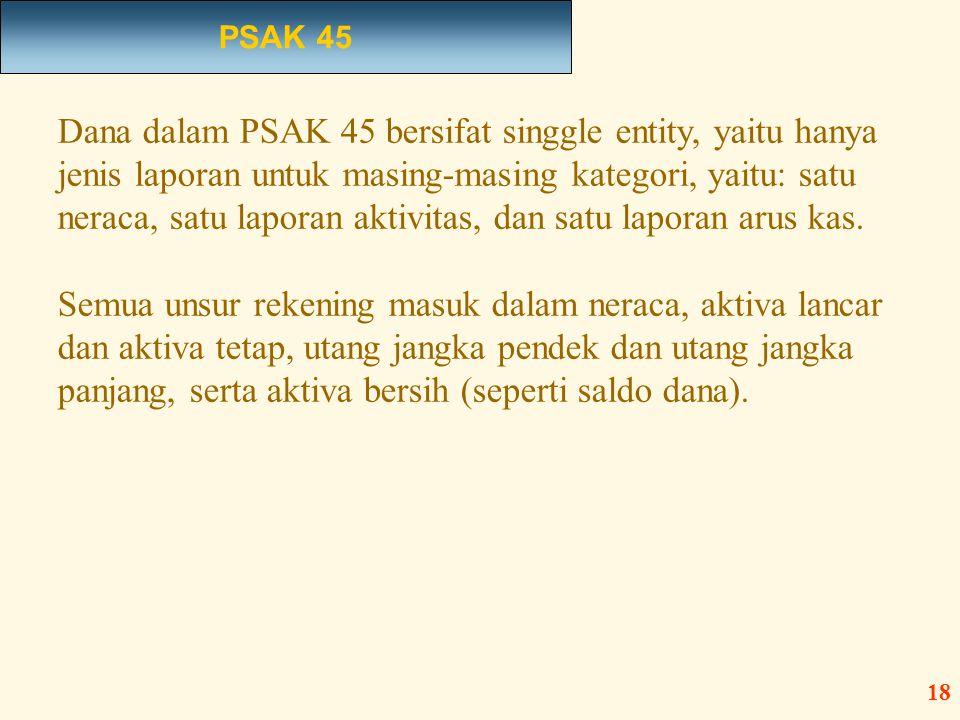 Dana dalam PSAK 45 bersifat singgle entity, yaitu hanya jenis laporan untuk masing-masing kategori, yaitu: satu neraca, satu laporan aktivitas, dan sa