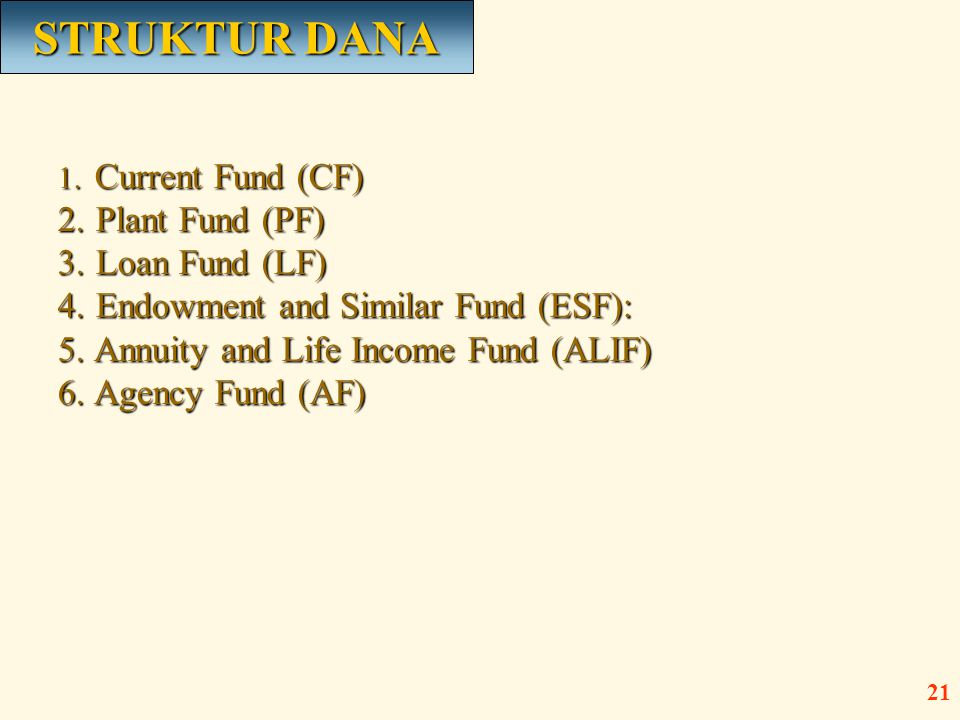 1.Current Fund (CF) 2. Plant Fund (PF) 3. Loan Fund (LF) 4.