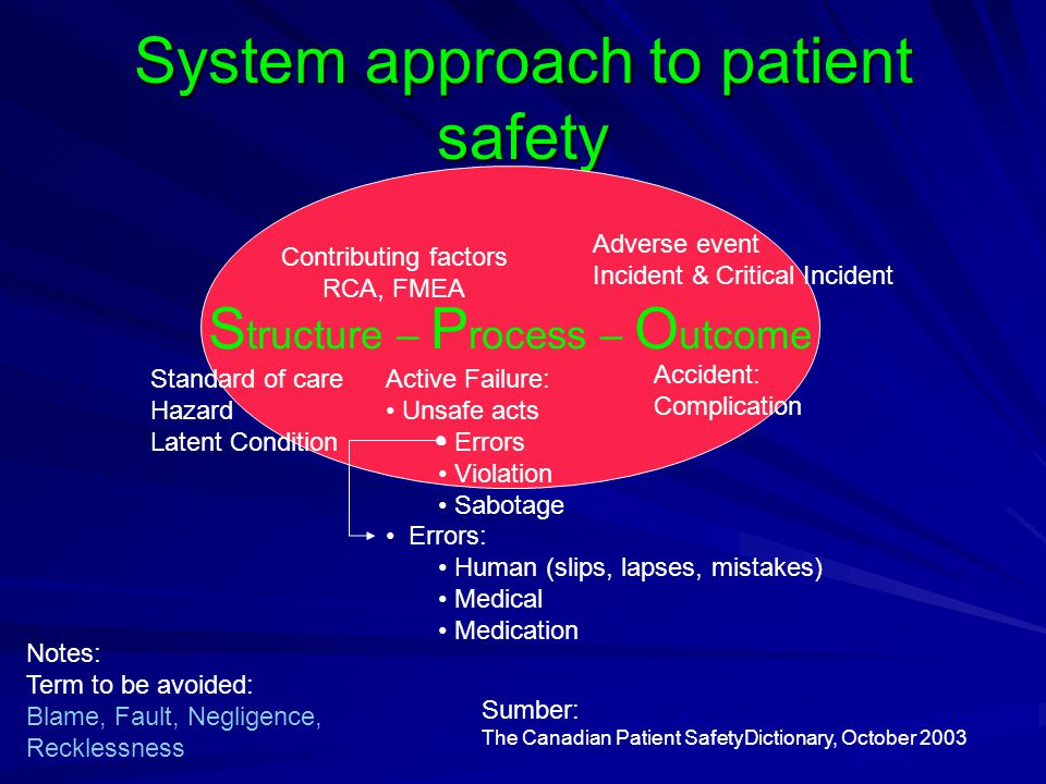 System approach to patient safety S tructure – P rocess – O utcome Standard of care Hazard Latent Condition Active Failure: • Unsafe acts • Errors • V