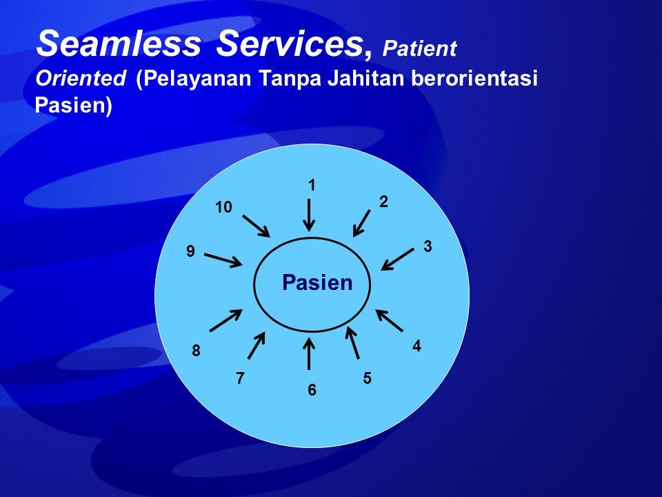 Seamless Services, Patient Oriented (Pelayanan Tanpa Jahitan berorientasi Pasien) Pasien 1 2 3 6 4 57 8 10 9