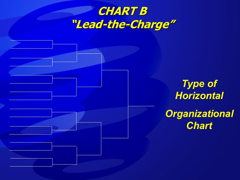 "CHART B ""Lead-the-Charge"" Type of Horizontal Organizational Chart"