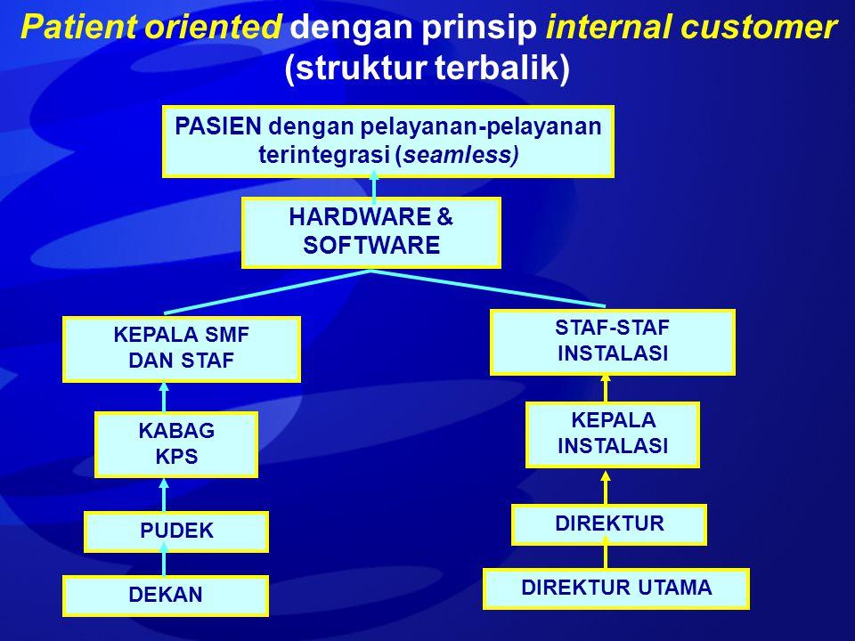 Patient oriented dengan prinsip internal customer (struktur terbalik) PASIEN dengan pelayanan-pelayanan terintegrasi (seamless) KEPALA SMF DAN STAF KA