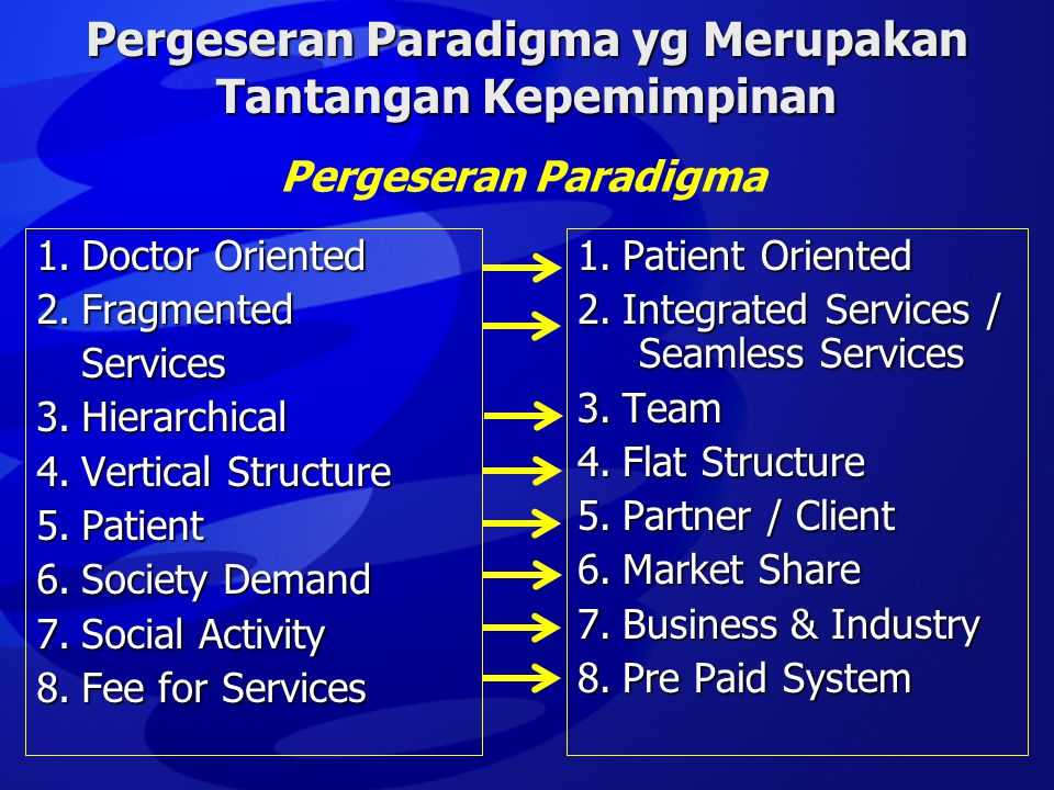 Pergeseran Paradigma yg Merupakan Tantangan Kepemimpinan 1.Doctor Oriented 2.Fragmented Services 3.Hierarchical 4.Vertical Structure 5.Patient 6.Society Demand 7.Social Activity 8.Fee for Services 1.Patient Oriented 2.Integrated Services / Seamless Services 3.Team 4.Flat Structure 5.Partner / Client 6.Market Share 7.Business & Industry 8.Pre Paid System Pergeseran Paradigma