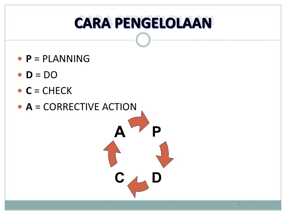 CARA PENGELOLAAN  P = PLANNING  D = DO  C = CHECK  A = CORRECTIVE ACTION P DC A 3