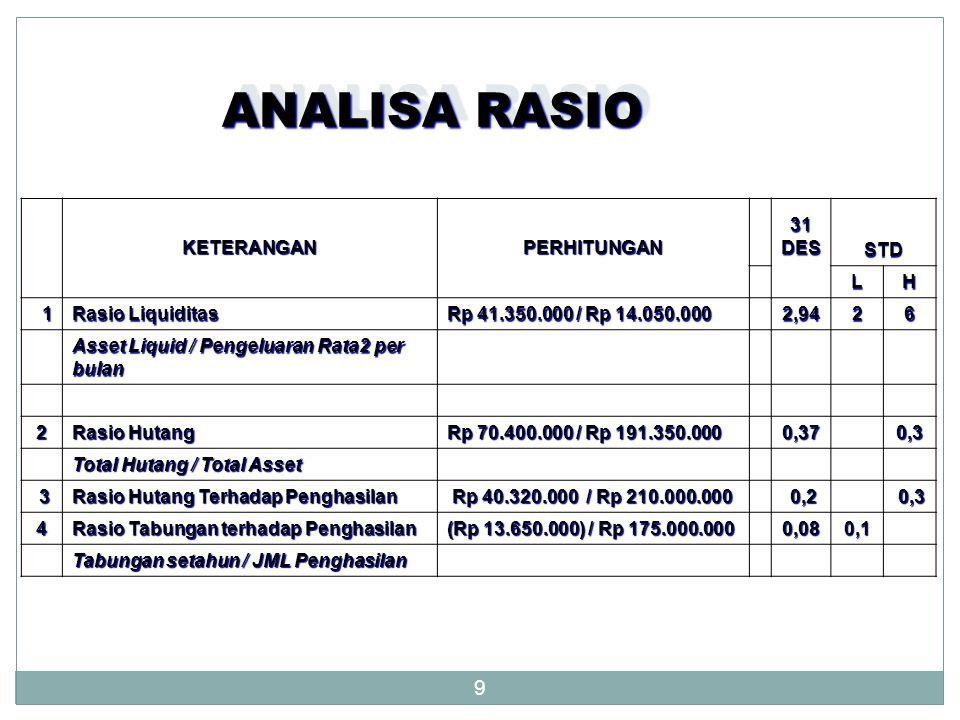 9 ANALISA RASIO KETERANGANPERHITUNGAN31DES STD LH 1 Rasio Liquiditas Rp 41.350.000 / Rp 14.050.000 2,9426 Asset Liquid / Pengeluaran Rata2 per bulan 2