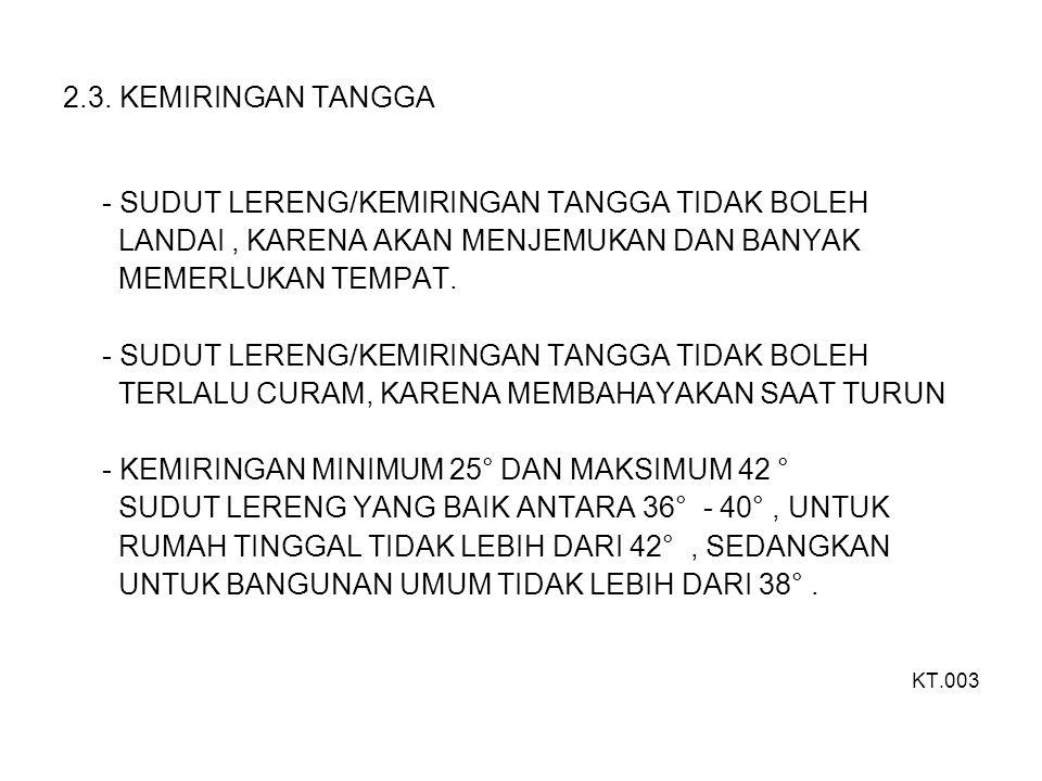 2.3. KEMIRINGAN TANGGA - SUDUT LERENG/KEMIRINGAN TANGGA TIDAK BOLEH LANDAI, KARENA AKAN MENJEMUKAN DAN BANYAK MEMERLUKAN TEMPAT. - SUDUT LERENG/KEMIRI