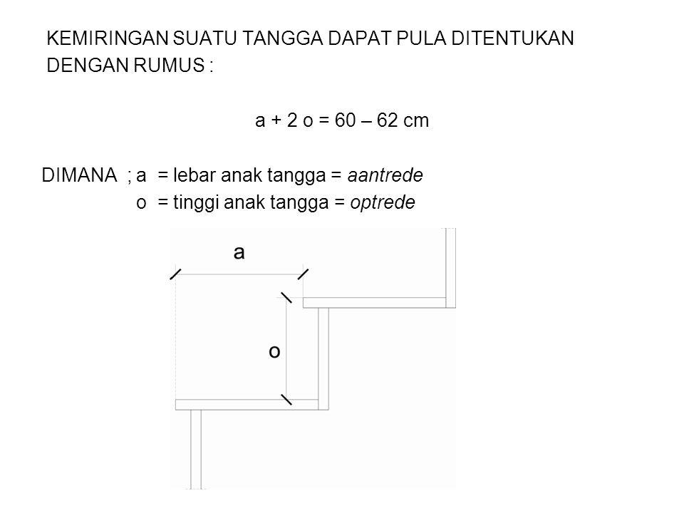KEMIRINGAN SUATU TANGGA DAPAT PULA DITENTUKAN DENGAN RUMUS : a + 2 o = 60 – 62 cm DIMANA ; a = lebar anak tangga = aantrede o = tinggi anak tangga = o