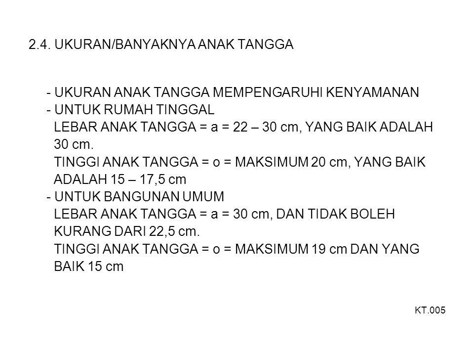 2.4. UKURAN/BANYAKNYA ANAK TANGGA - UKURAN ANAK TANGGA MEMPENGARUHI KENYAMANAN - UNTUK RUMAH TINGGAL LEBAR ANAK TANGGA = a = 22 – 30 cm, YANG BAIK ADA