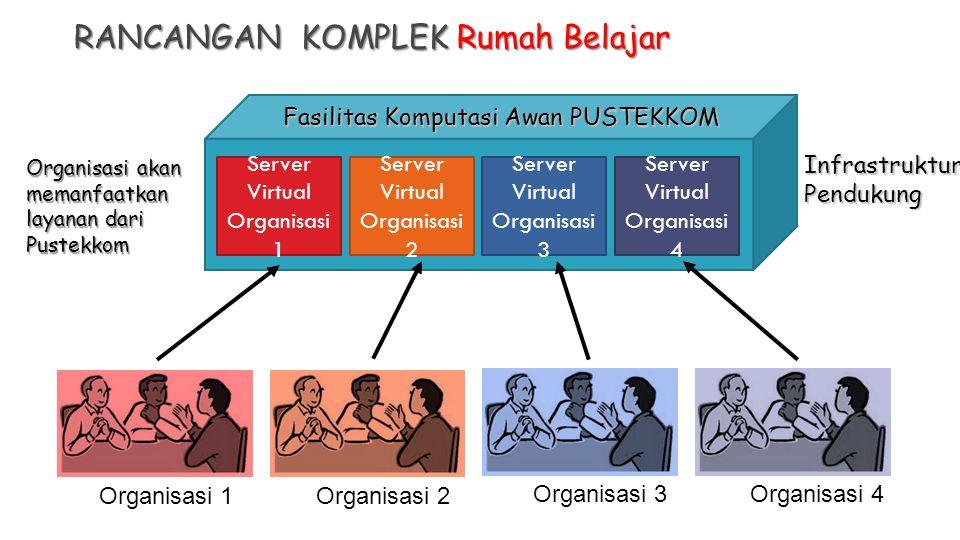 RANCANGAN KOMPLEK Rumah Belajar Organisasi 1Organisasi 2 Organisasi 3Organisasi 4 Server Virtual Organisasi 1 Server Virtual Organisasi 2 Server Virtual Organisasi 3 Server Virtual Organisasi 4 Fasilitas Komputasi Awan PUSTEKKOM InfrastrukturPendukung Organisasi akan memanfaatkan layanan dari Pustekkom