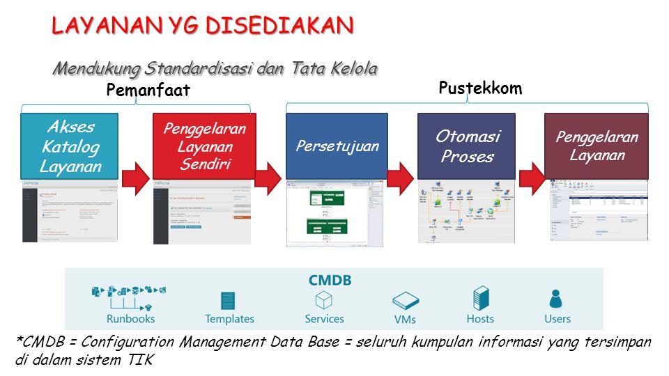 Persetujuan Otomasi Proses Penggelaran Layanan Sendiri Akses Katalog Layanan Penggelaran Layanan LAYANAN YG DISEDIAKAN Mendukung Standardisasi dan Tata Kelola Pemanfaat Pustekkom *CMDB = Configuration Management Data Base = seluruh kumpulan informasi yang tersimpan di dalam sistem TIK